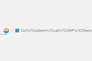 2010 General Election result in Woking